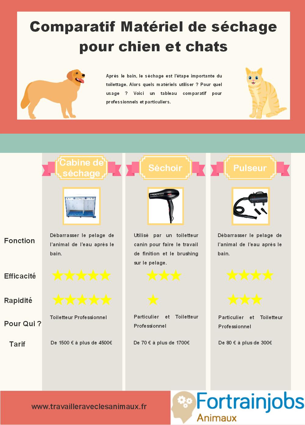 Infographie cabine de séchage, séchoir et pulseur pour Chiens et Chats