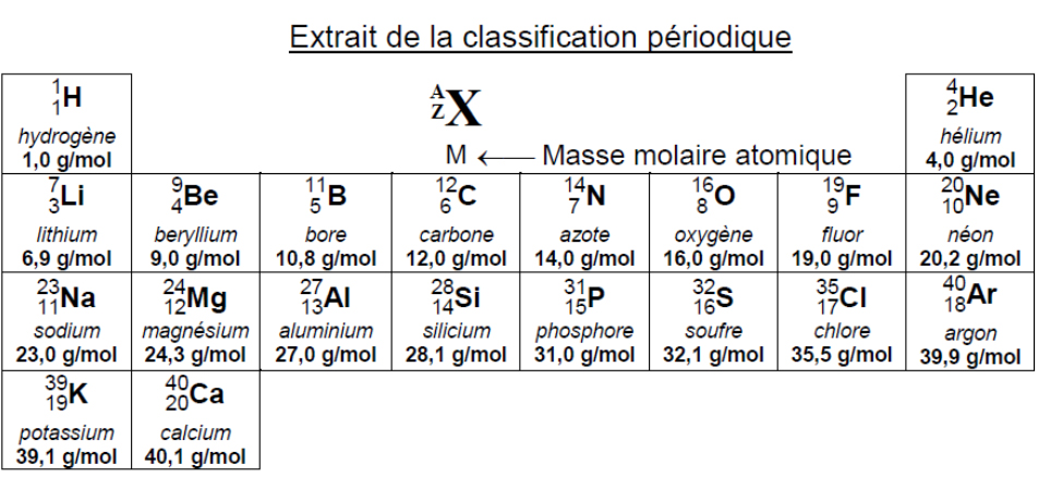 Sujet eg2 cap petite enfance 2012 for C tableau periodique