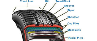 Composition d'un pneu