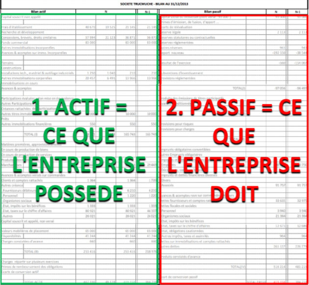 Analyser les documents financiers