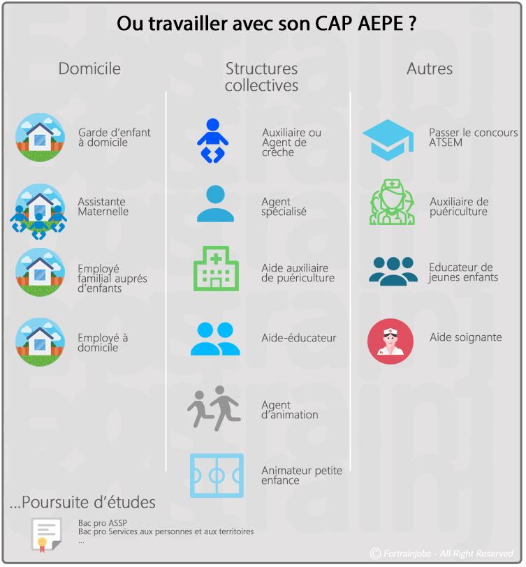 Opportunités professionnelles à la sortie du CAP AEPE